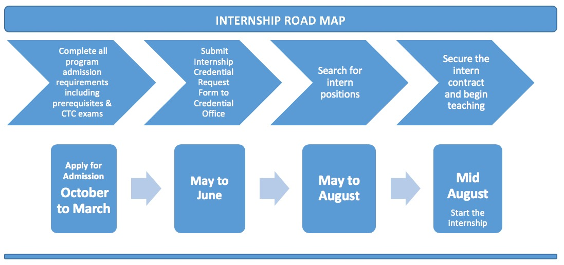 Internship Roadmap