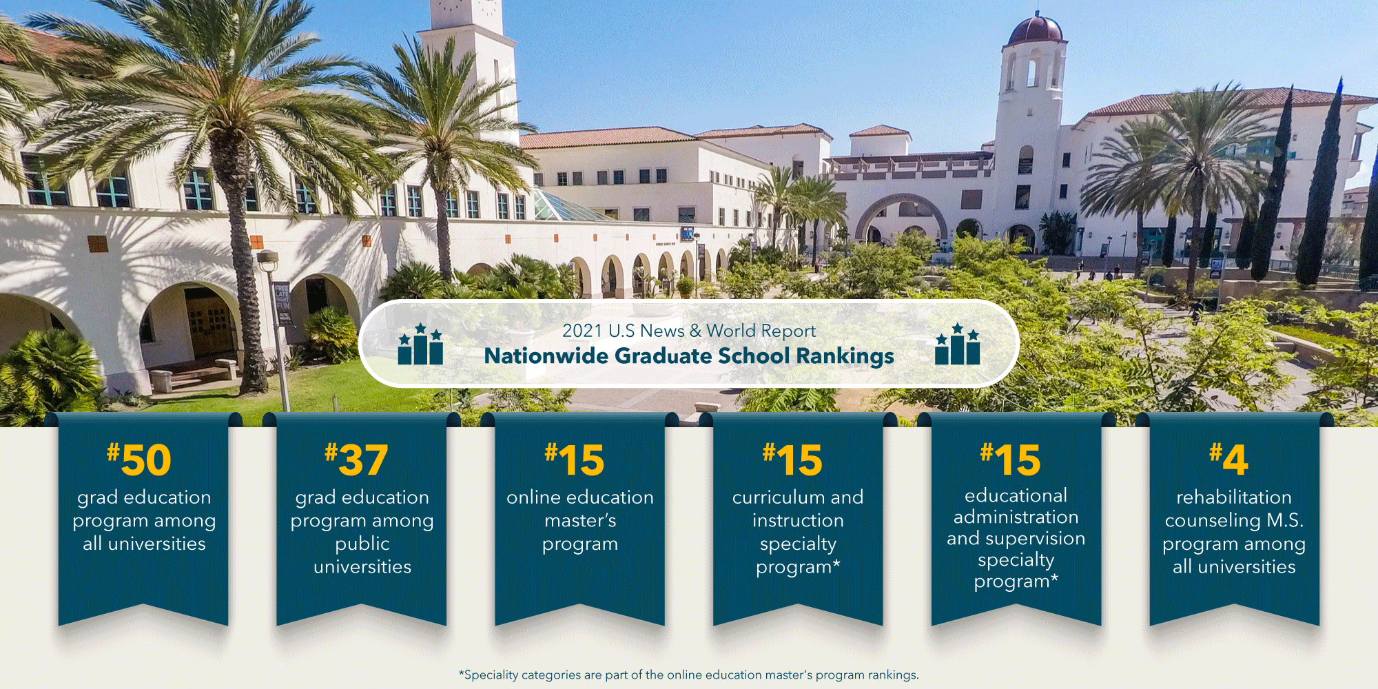 U.S. News & World Report Best Graduate Schools Rankings. #50 graduate education program among all universities nationwide; #37 graduate education program among public universities nationwide; #15 online education master's in the nation, curriculum instruction specialty program, and educational administration and supervision specialty program; and #4 rehabilitation counseling M.S. program among all universities nationwide. Speciality categories are part of the online education master's program rankings.
